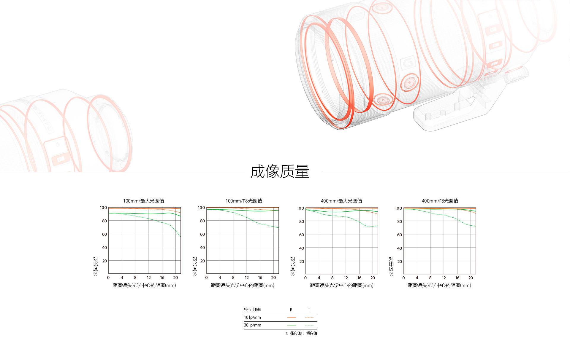 防尘防潮示意图和成像质量曲线图展示