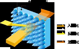 纳米AR涂层技术示意图