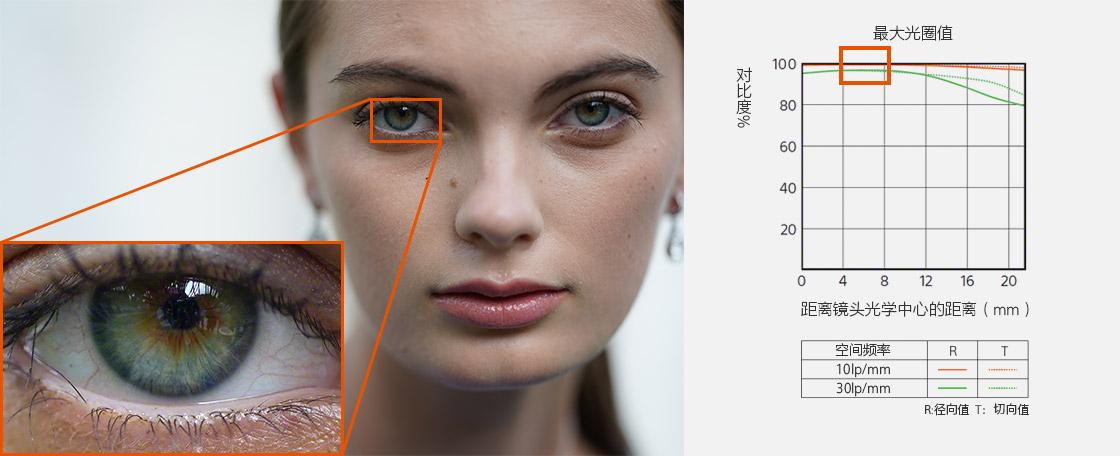 最大光圈值曲线图与人像样照细节展示