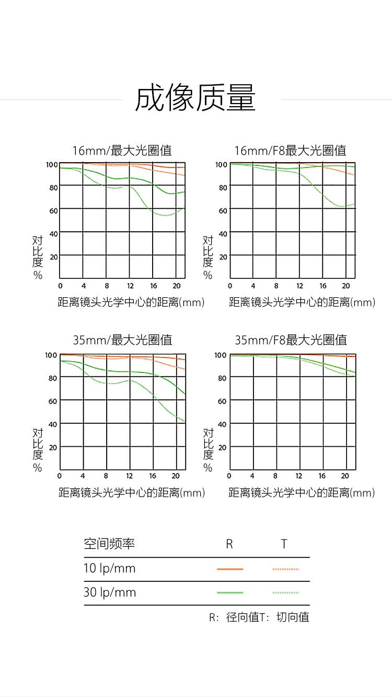 成像质量曲线图