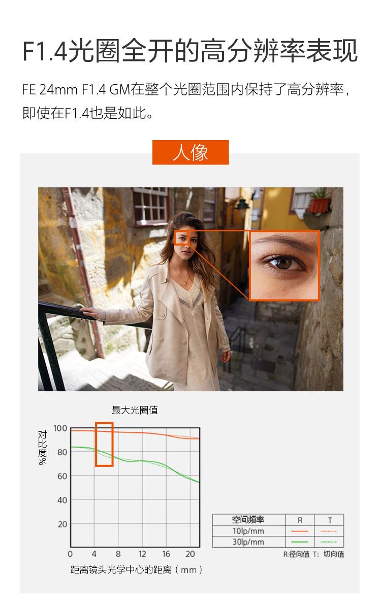 F1.4光圈全开的高分辨率表现&最大光圈值曲线图与人像样照细节展示