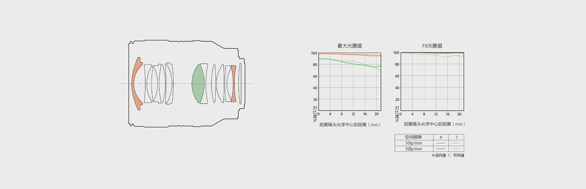 镜头镜片示意图与曲线示意图