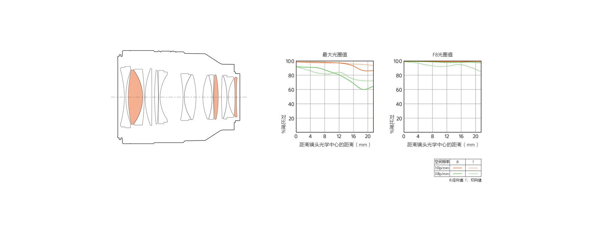 XA(超级非球面)镜片示意图&成像质量曲线示意图