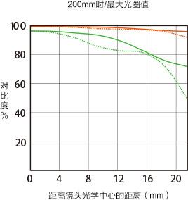 200mm时/最大光圈值曲线图展示